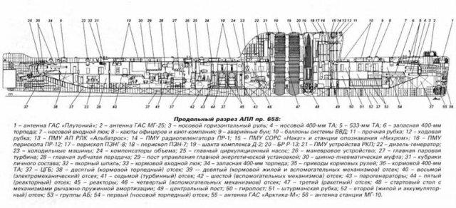главный конструктор ракет для подводных лодок