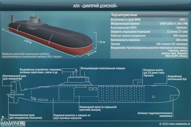 экипаж подводной лодки дмитрий донской