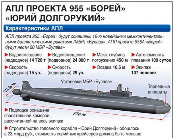 сколько на подводной лодке ядерного