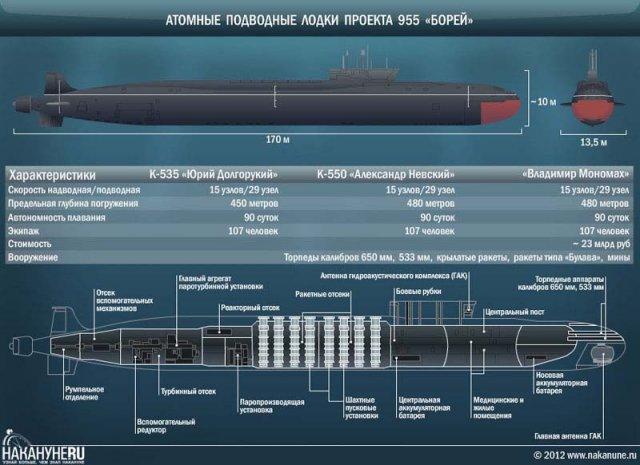 высота подводных лодок россии от и до